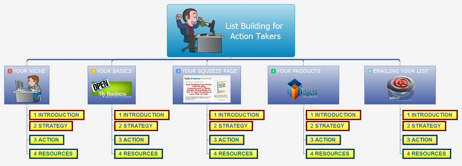 List Building For Action Takers