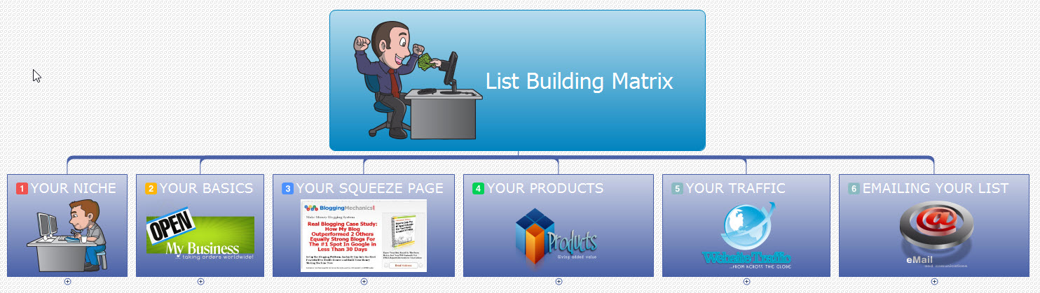List Building Matrix - PLR Upgrade