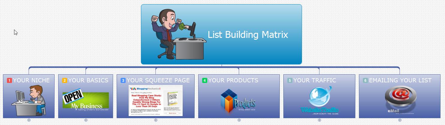 List Building Matrix for Success